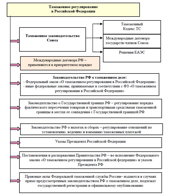 Рис.1. Законодательные основы правового регулирования при перемещении товаров и транспортных средств через границу Российской Федерации