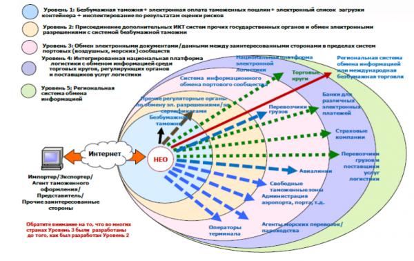 Этапы развития системы Единого окна