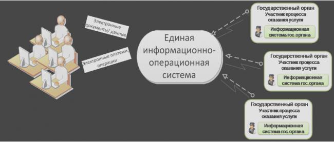 Модель Единого окна